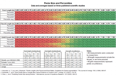 Average erect and flaccid penile girth and length Infographic