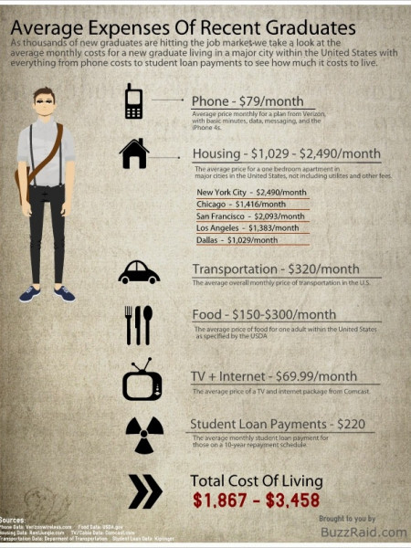 Average Expenses of Recent Graduates Infographic