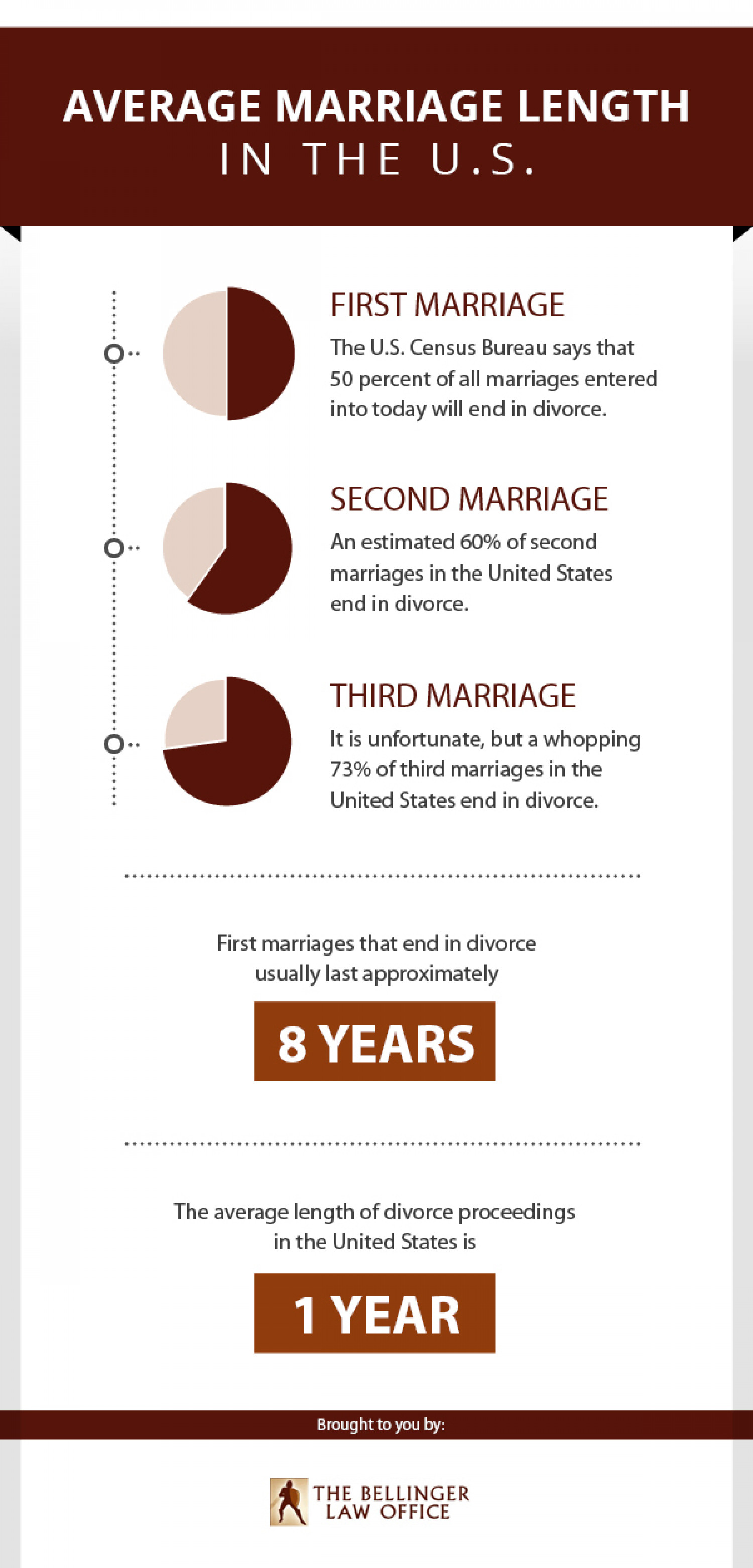 Average Marriage Length in the U.S. Infographic