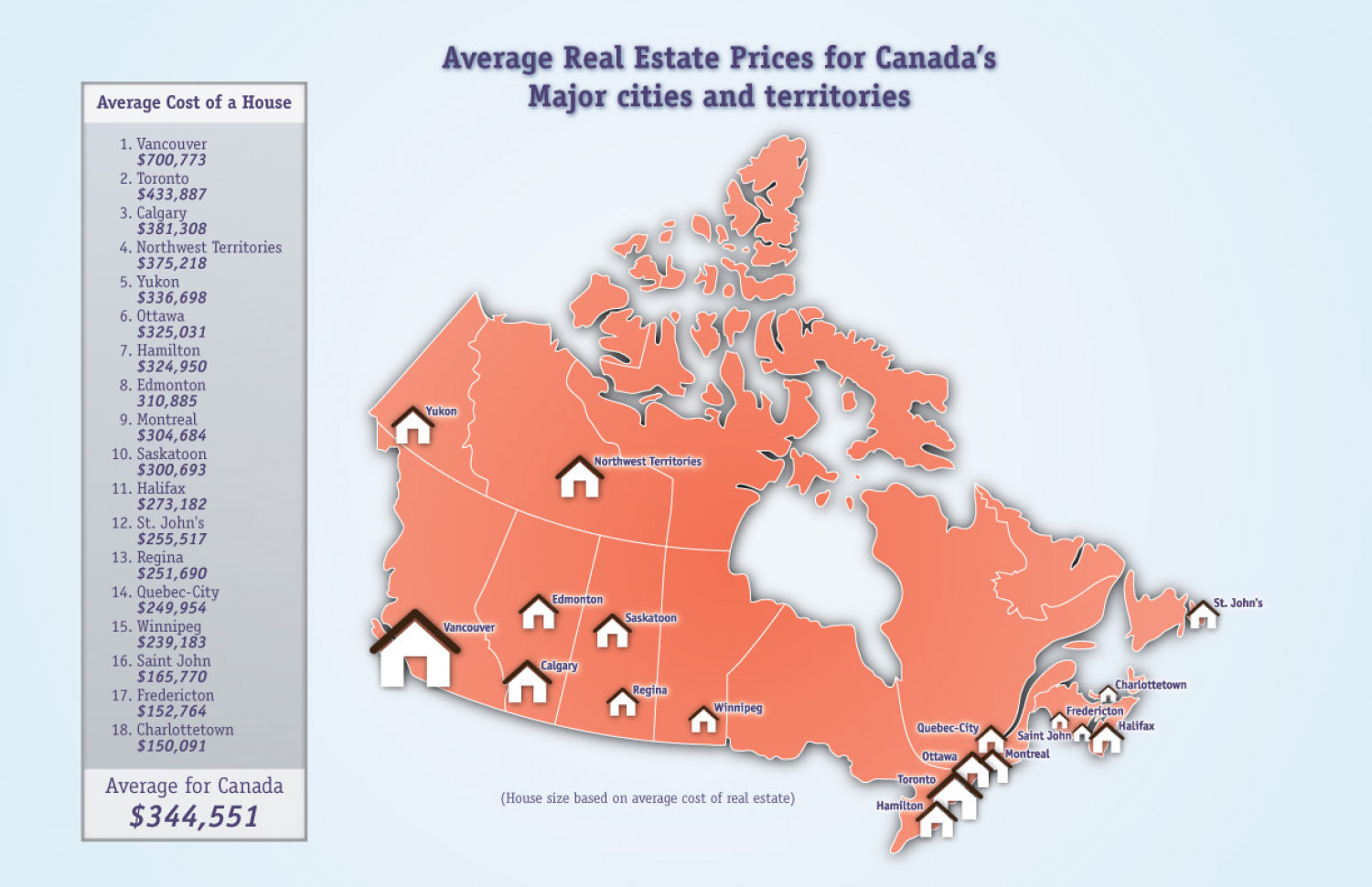 Average Real Estate Prices in Canada Infographic