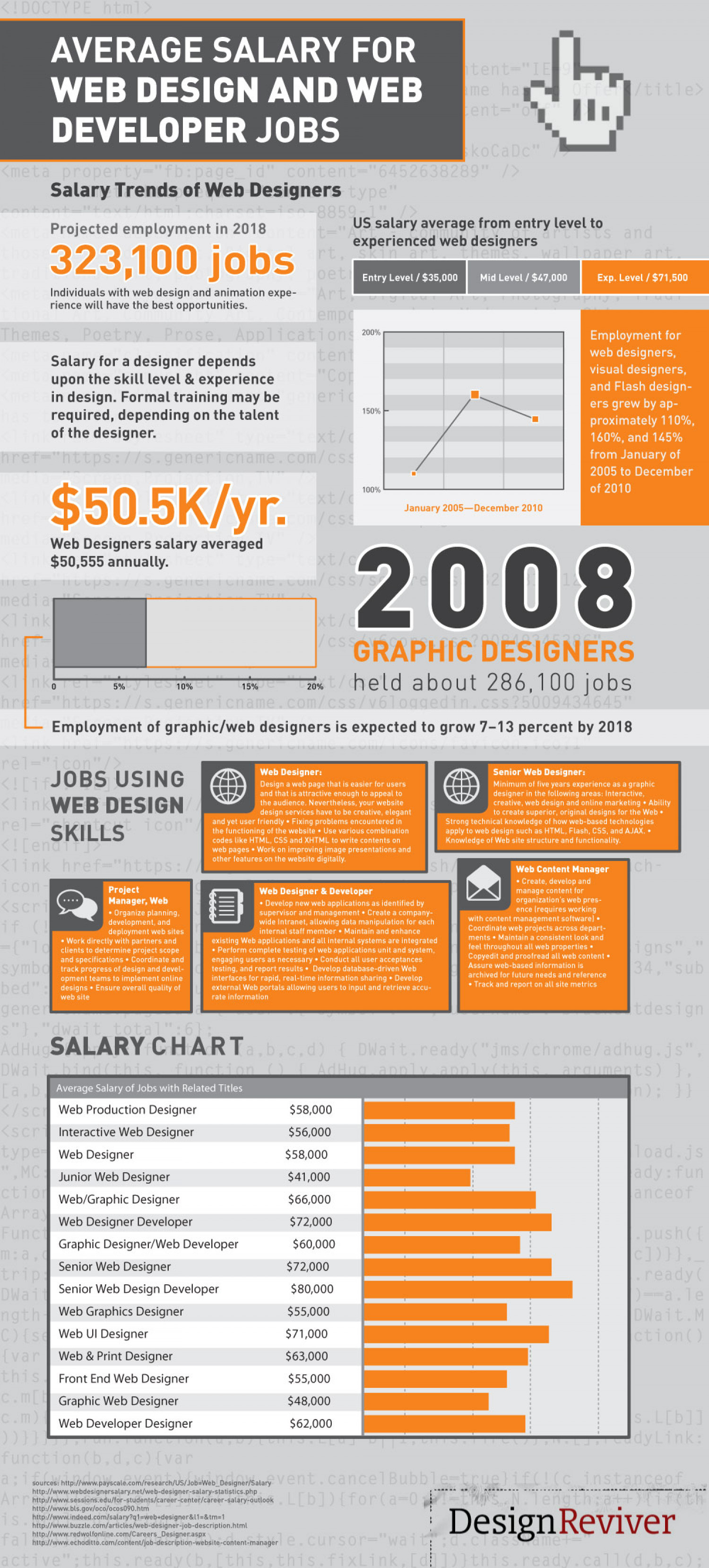 average salary for web design and web developer jobs infographic