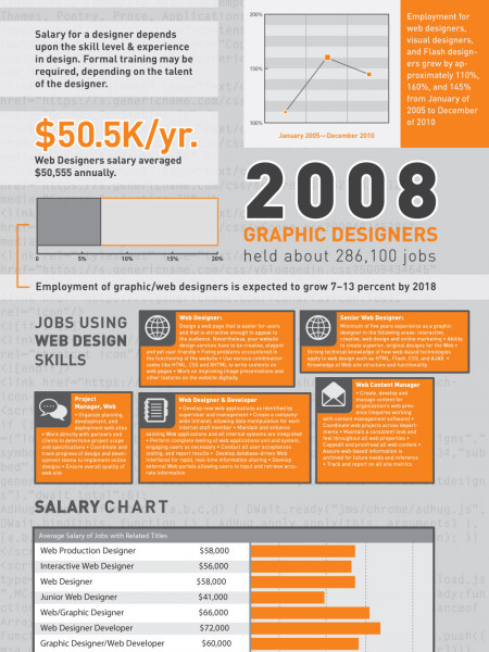 Web Designers Job Description Infographics  VisualLy