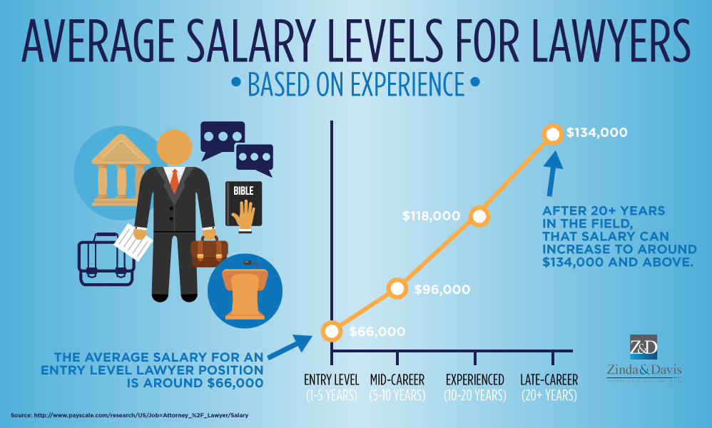 Attorney General Salary California