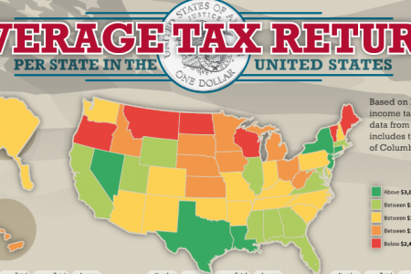 Average Tax Return Per State in the United States Infographic