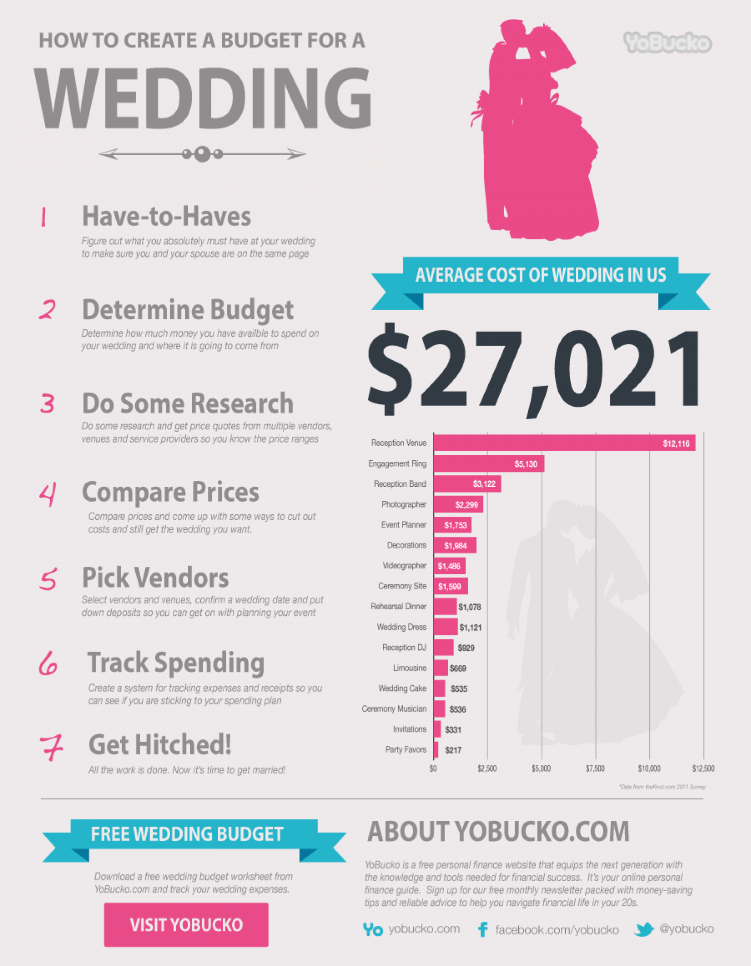 Average Wedding Costs Infographic