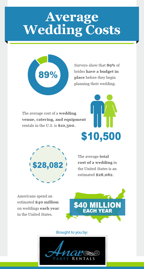 Average Wedding Venue Cost.Average Wedding Costs Visual Ly