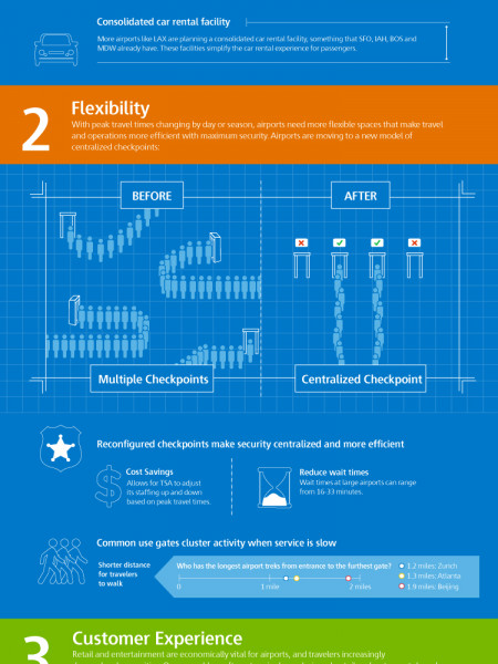 The Evolution of Airports: Trends in Airport Construction Infographic