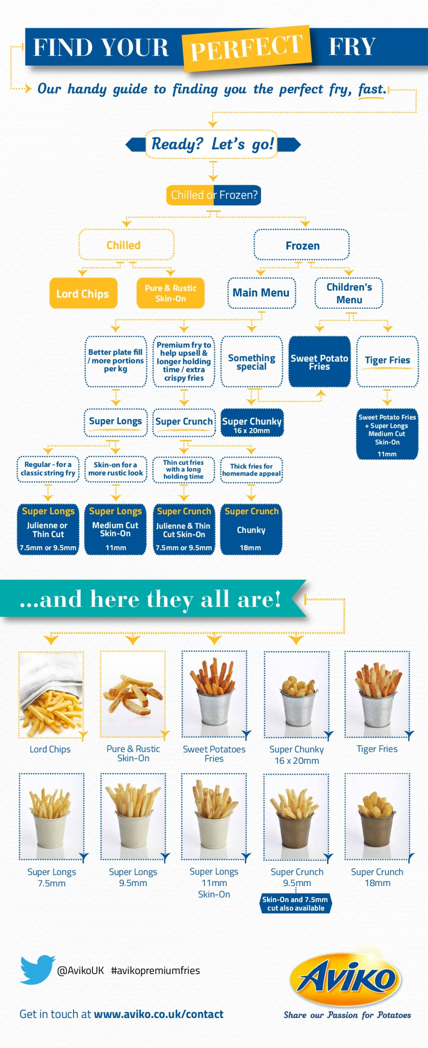 Find Your Perfect Fry Infographic