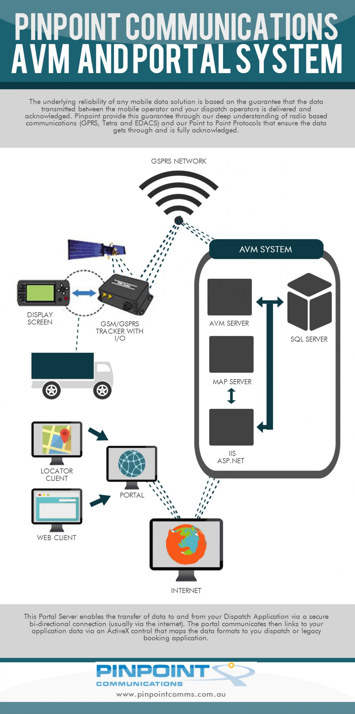 AVM and Portal System - Pinpoint Communications Infographic