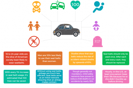 Avoid a Tragic Auto Accident: Buckle Up 8 Facts About Safety Belts Infographic