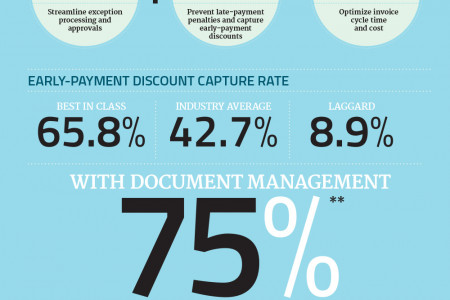 Avoid the Month-End Crush with Accounts Payable Automation Infographic