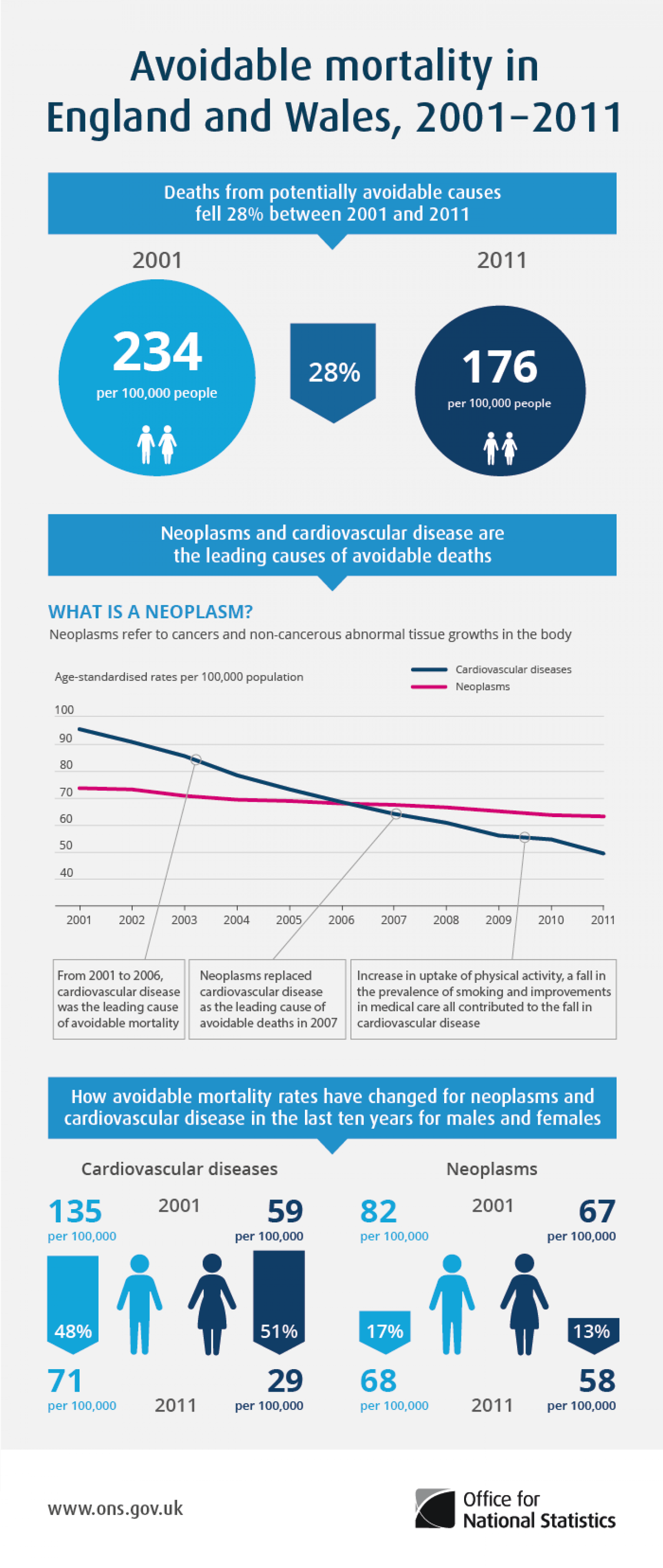 Avoidable mortality in England and Wales, 2001 to 2011 Infographic