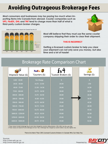 Avoiding Outrageous Brokerage Fees Infographic
