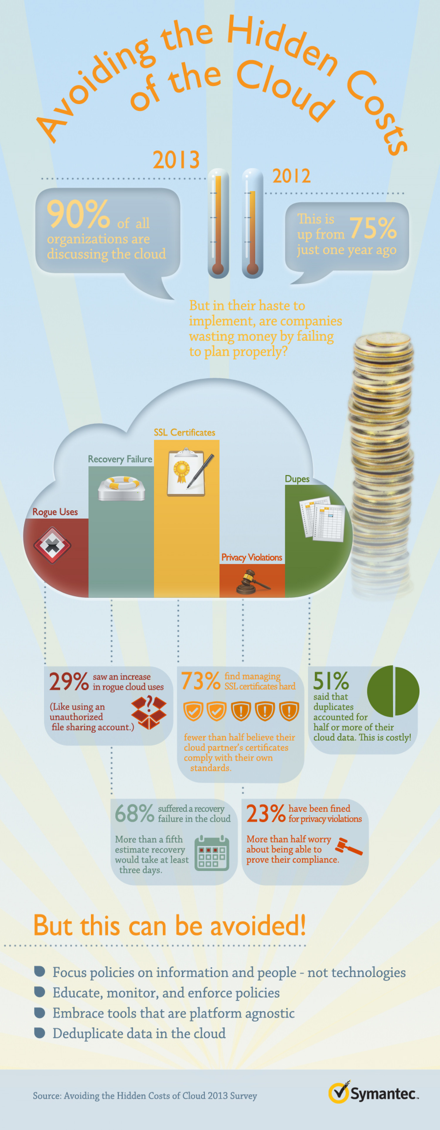 Avoiding the Hidden Costs of the Cloud Infographic