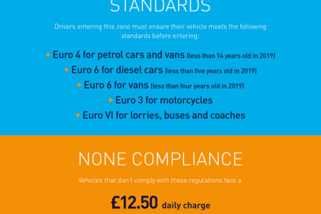 Avoiding ULEZ Fines Infographic