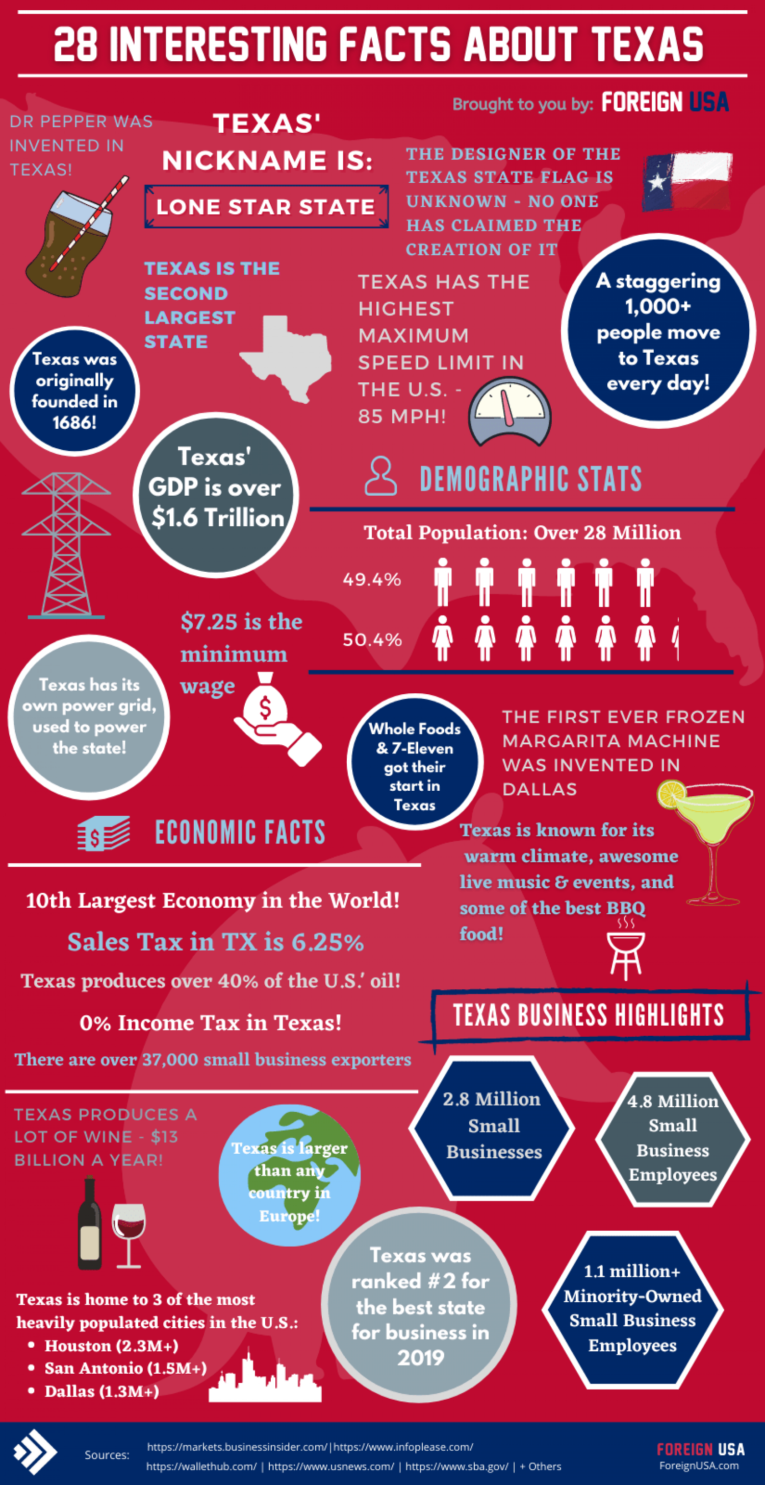 Awesome Facts About Texas (Infographic) Infographic