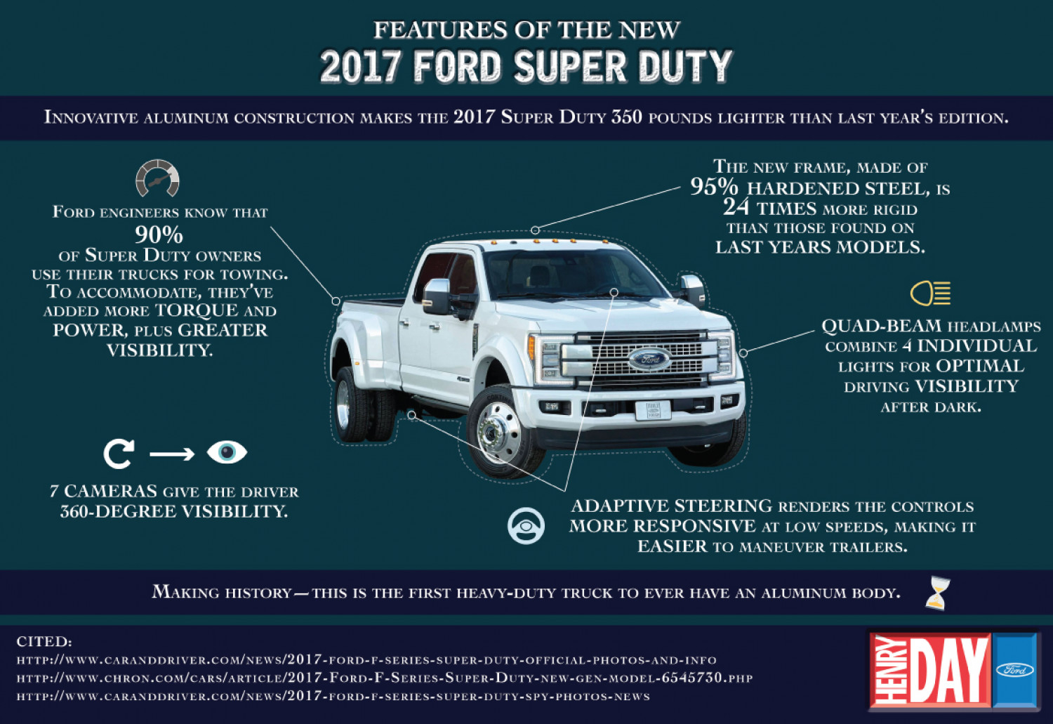 Awesome Features of the New 2017 Ford Super Duty Infographic