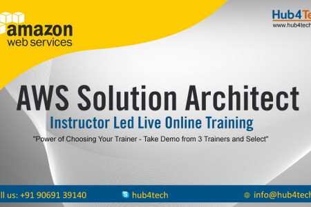 AWS Solution Architect Online Training Infographic