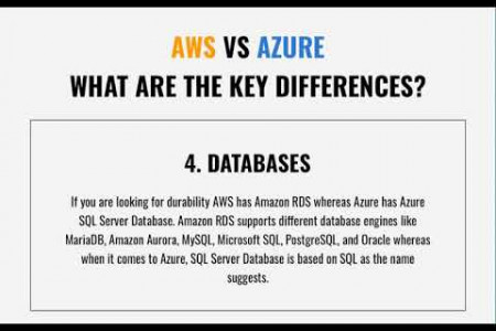 AWS VS Azure-Why AWS is overtaking Azure? Infographic