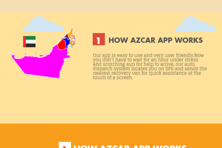 Azcar Recovery App Infographic