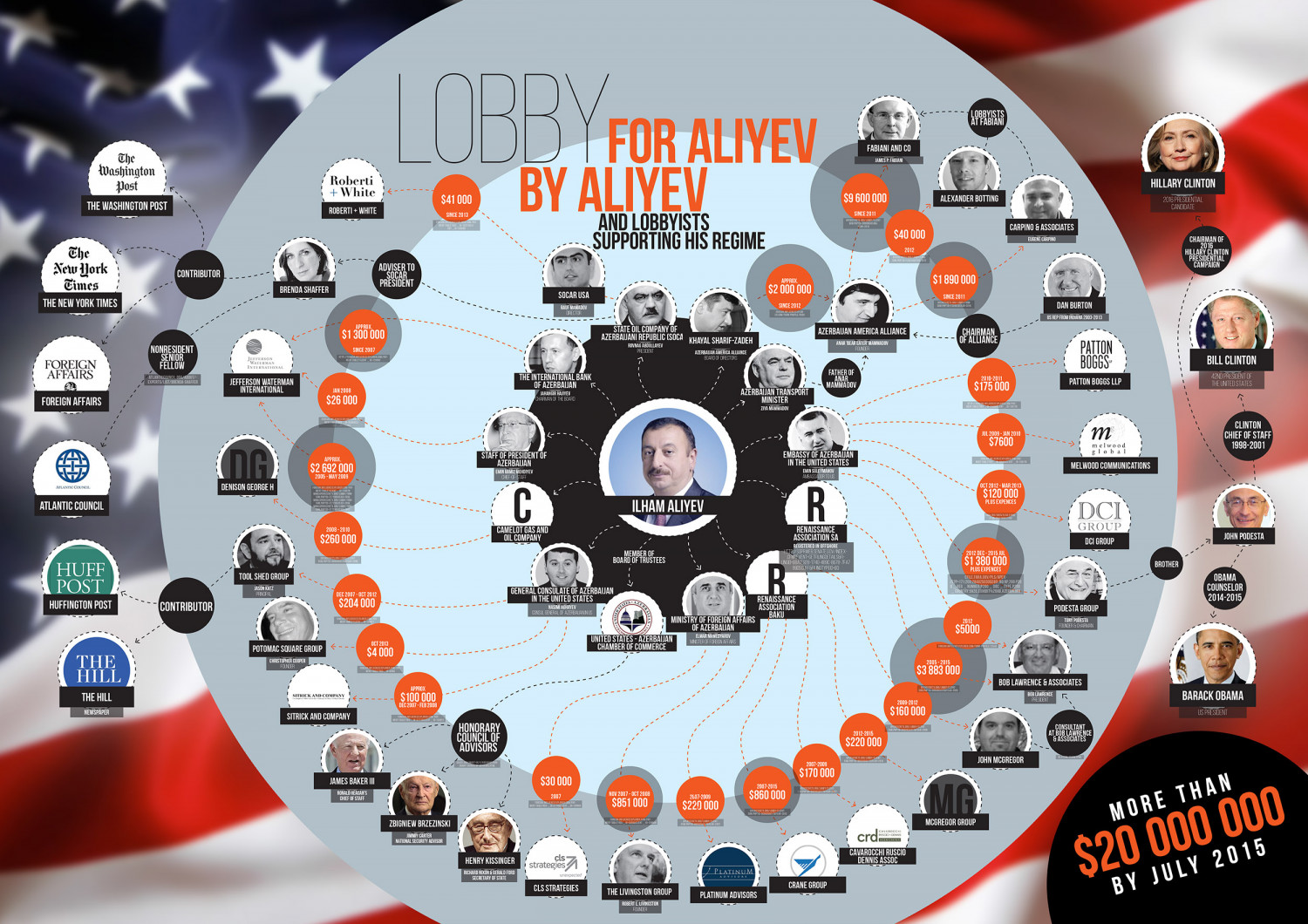 Azerbaijan Lobby in the United States Infographic