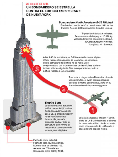 B-25 Empire State Building crash (1945) Infographic