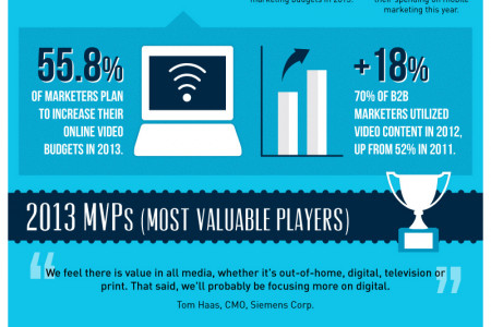 B2B: 2013 And Beyond Infographic