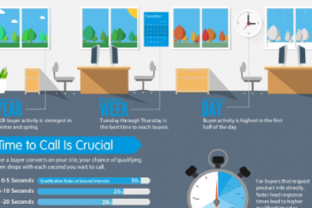B2B Buyer Behavior: Timing is Everything  Infographic