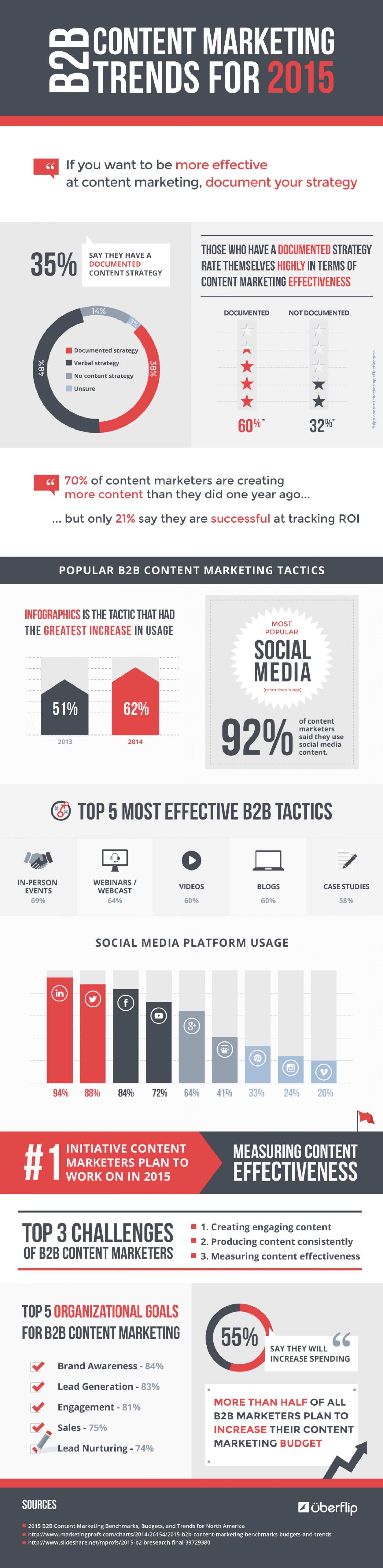 B2B Content Marketing Trends for 2015 Infographic