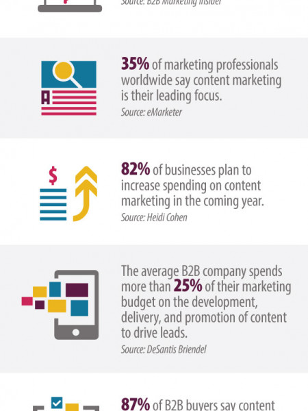 B2B Content Marketing Infographic