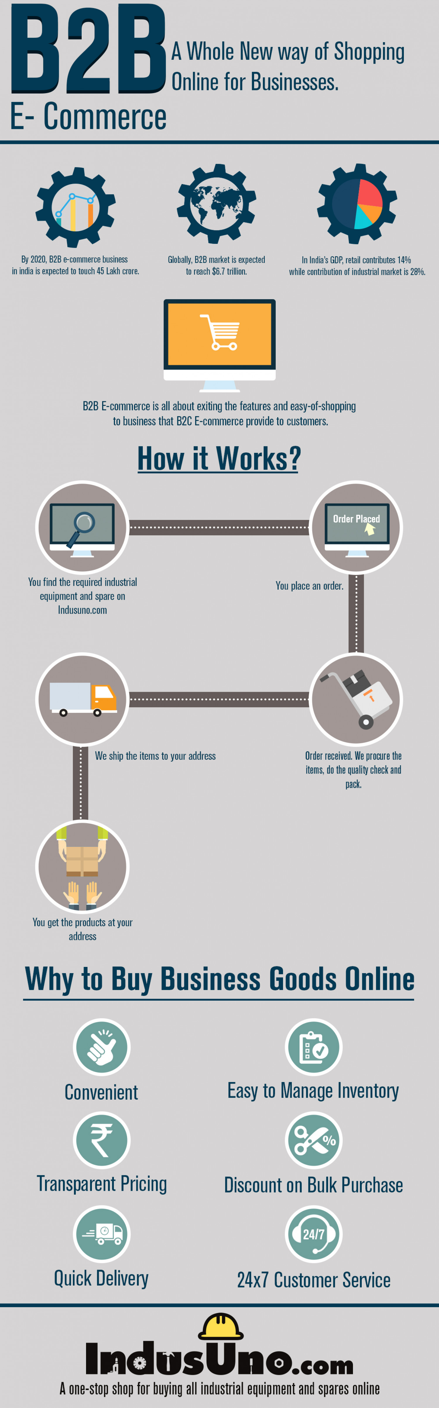 B2B Going Online - Why B2B E-commerce is the future? Infographic