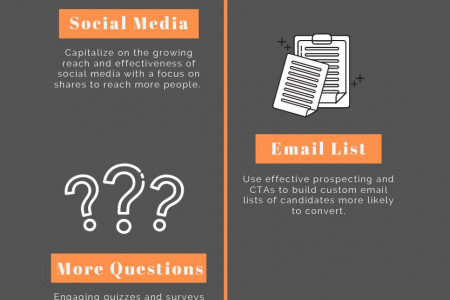 B2B Lead Generation in 2021 Infographic