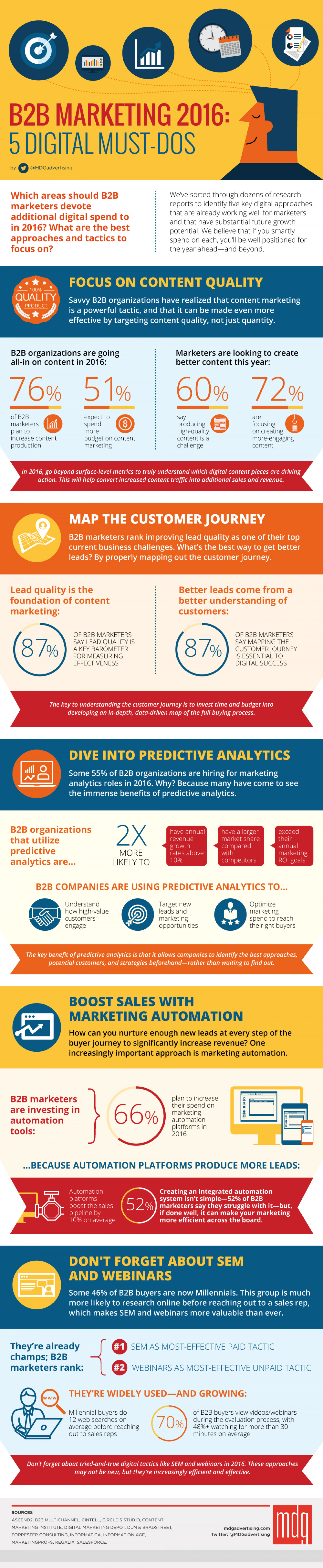 B2B Marketing 2016: 5 Digital Must-Dos [Infographic] Infographic
