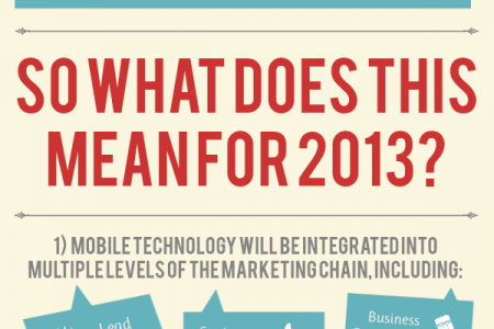 B2B Mobile Marketing for 2013 Infographic