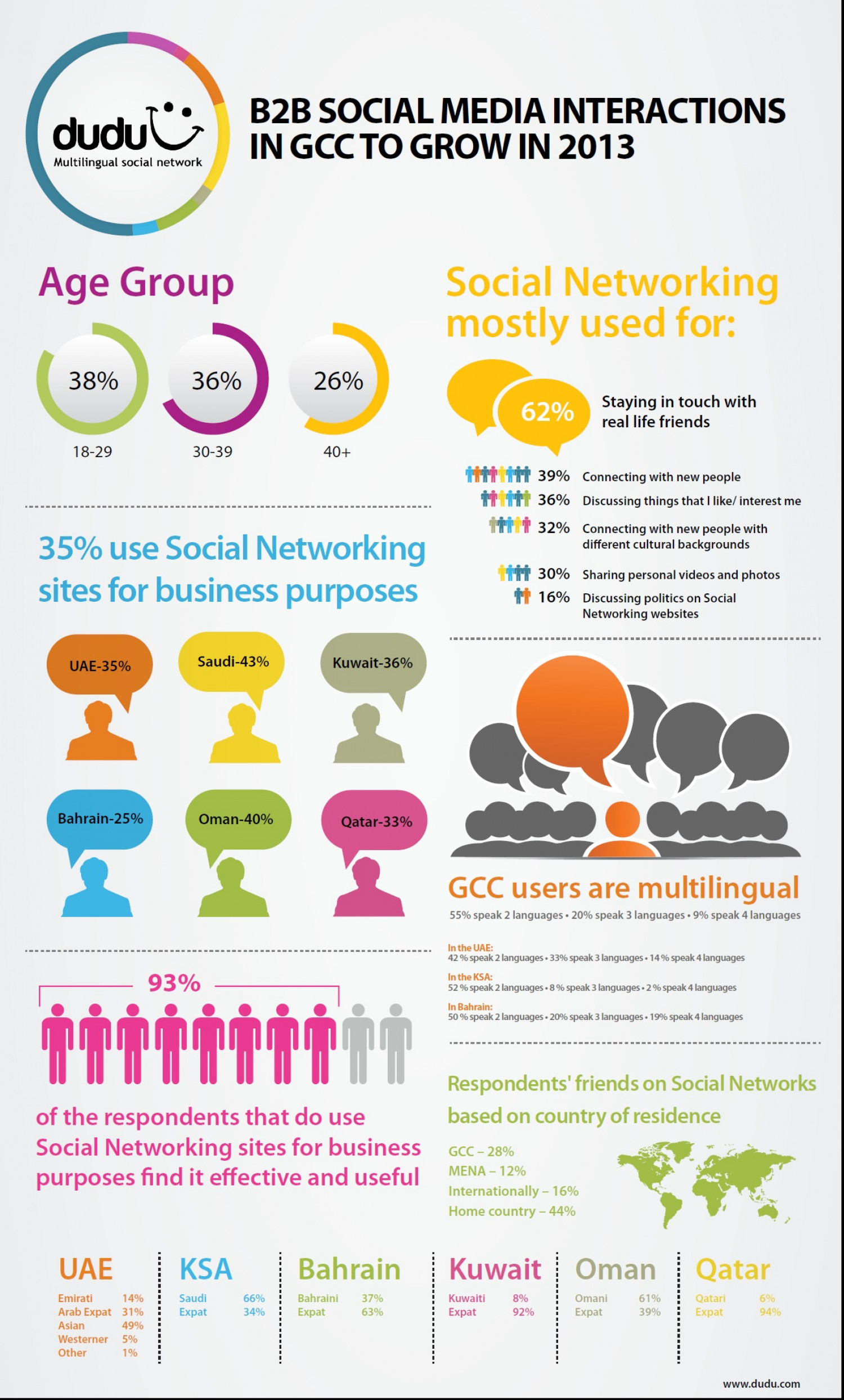 B2B Social Media Interactions in the GCC to Grow in 2013 Infographic