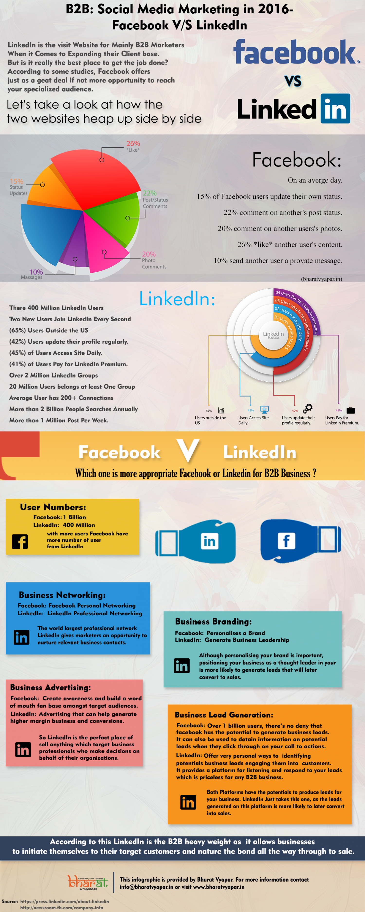B2B: Social Media Marketing in 2016 - Facebook V/S Linkedin Infographic