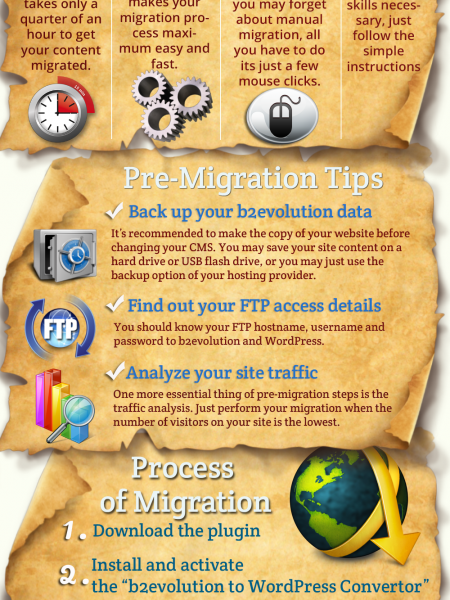 b2evolution to WordPress Migration Plugin Infographic
