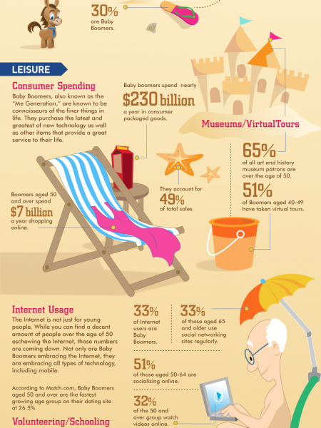 Baby boomers making their own rules Infographic