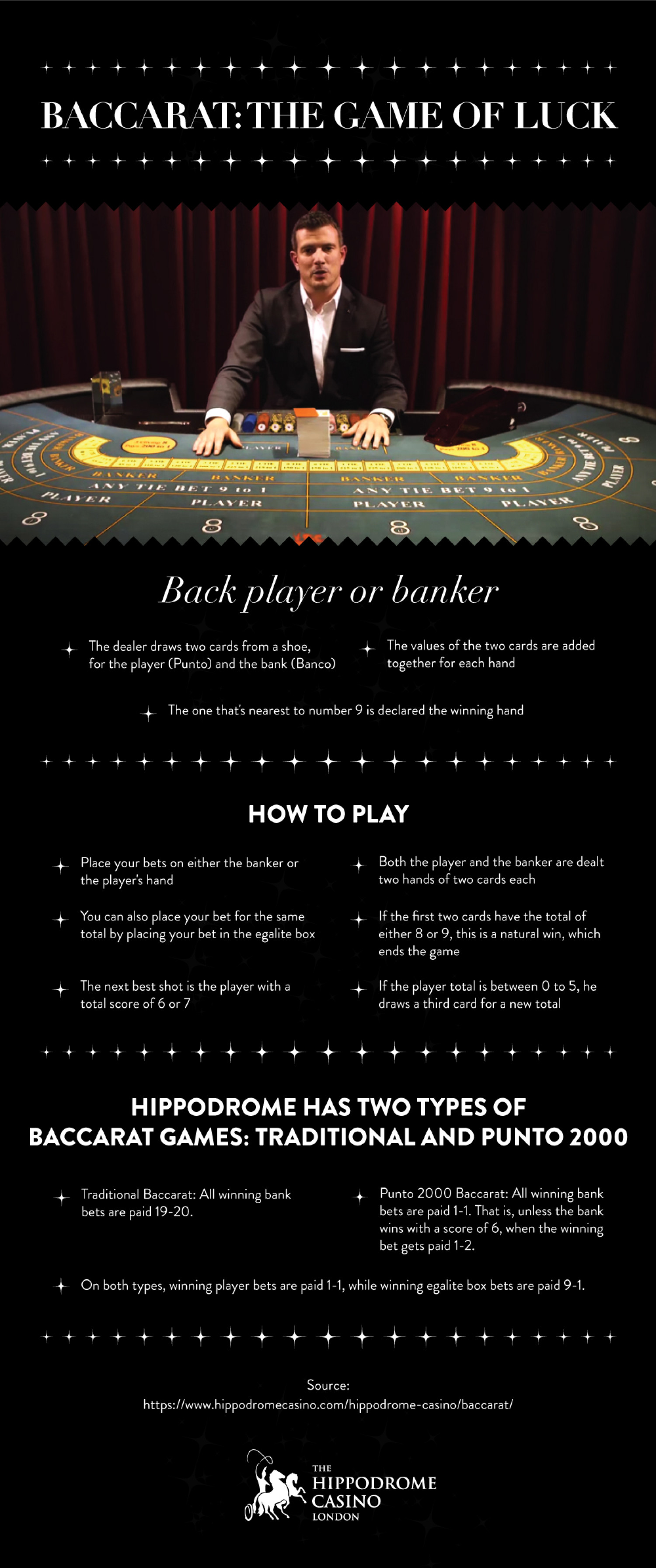 Baccarat The Game of Luck Infographic
