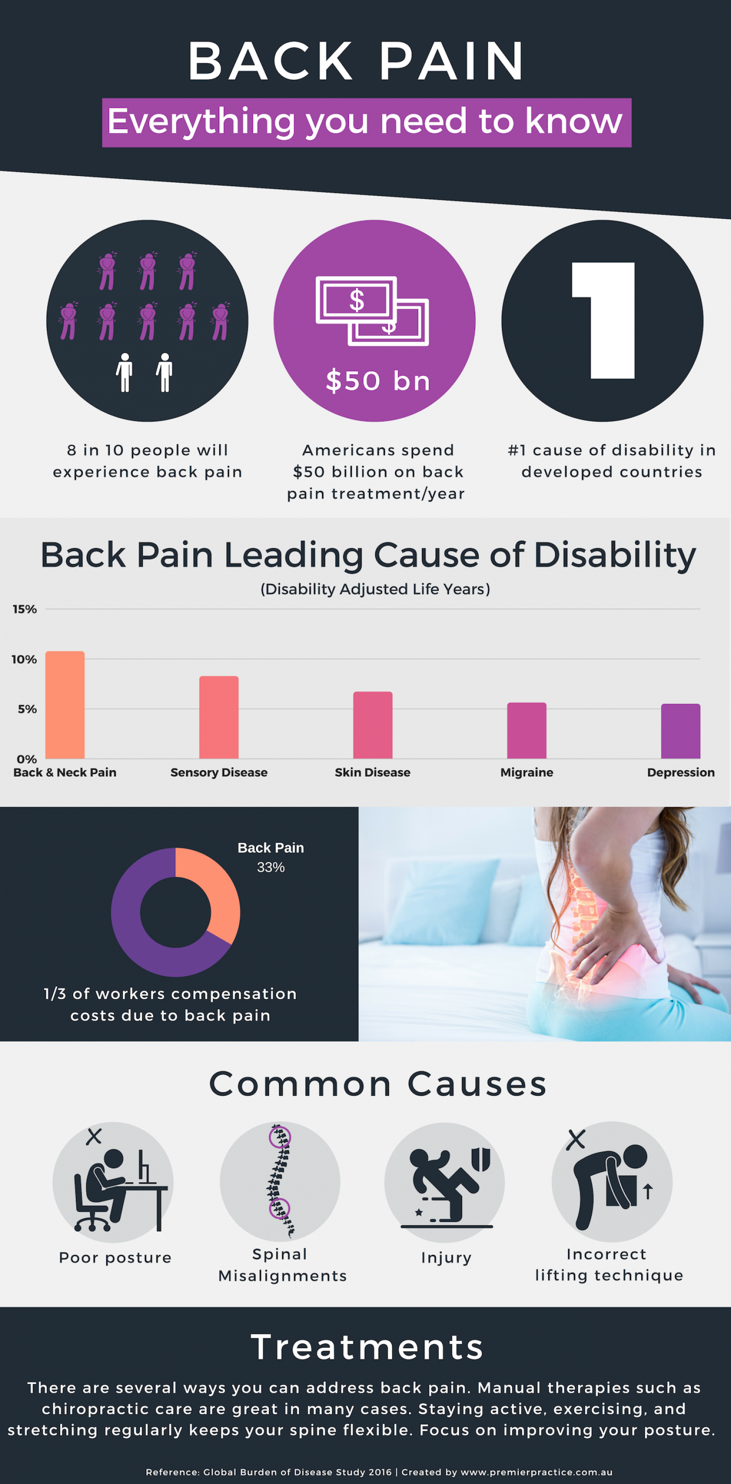 Back Pain Facts and Figures Infographic