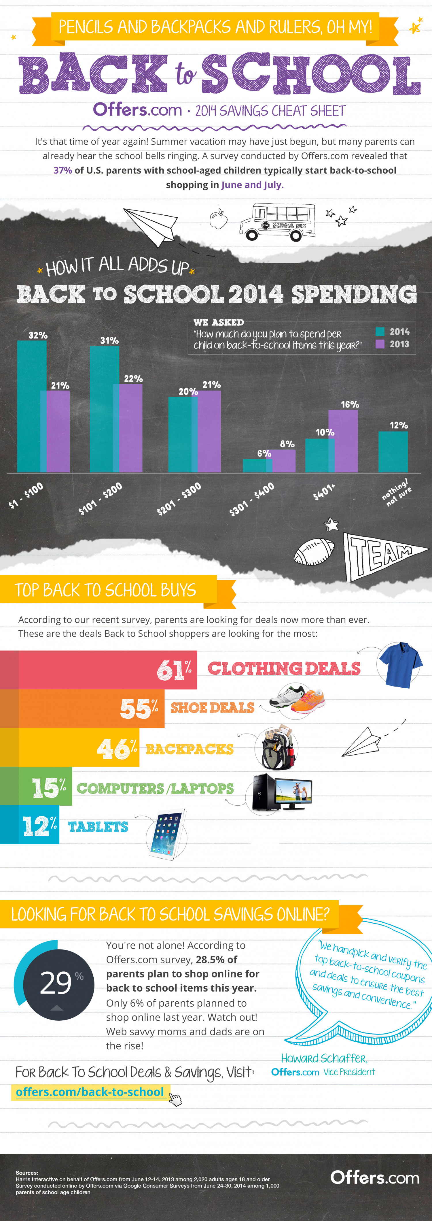 Back To School 2014 Infographic