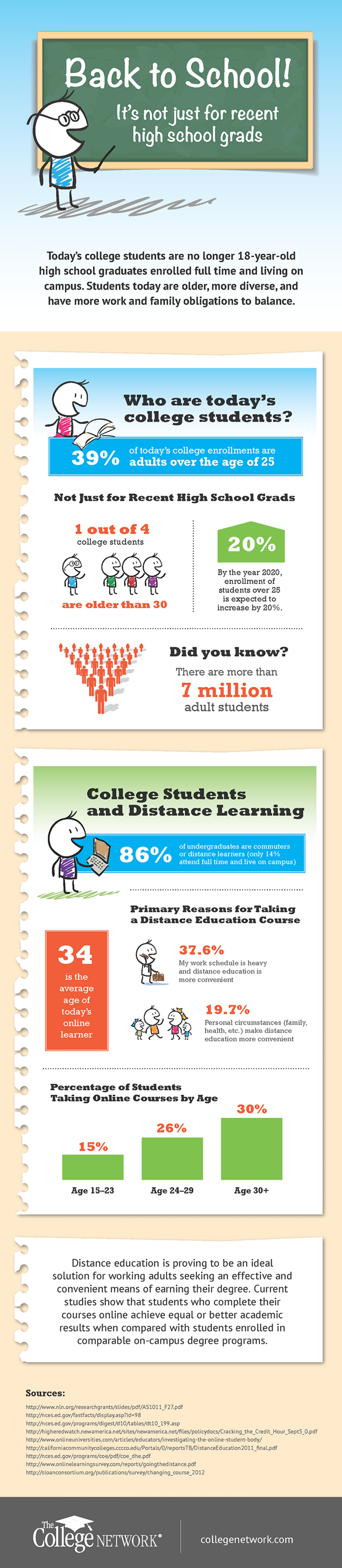 Back to School: Adult Learners and College Enrollment Infographic