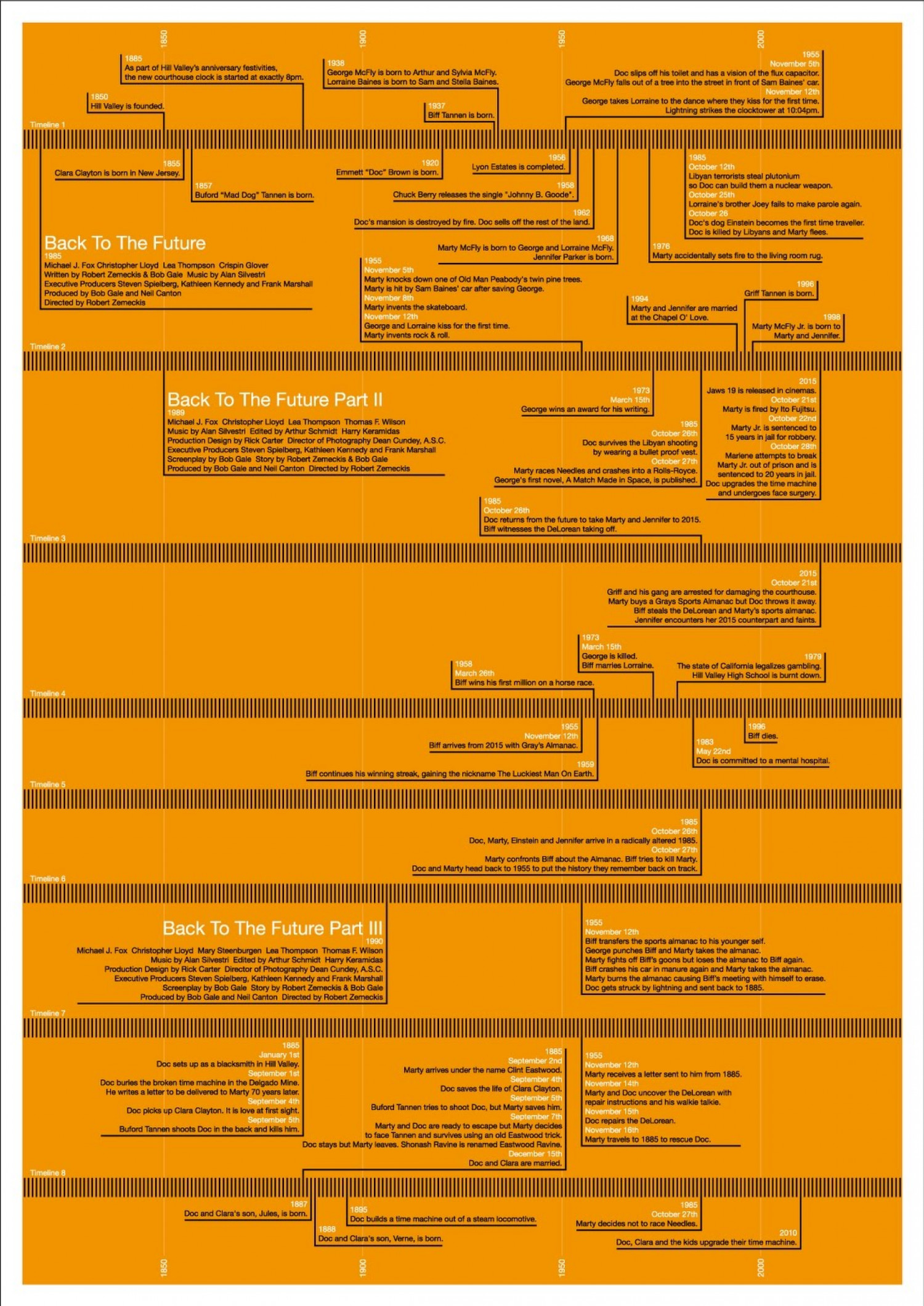 Back To The Future Timeline Infographic