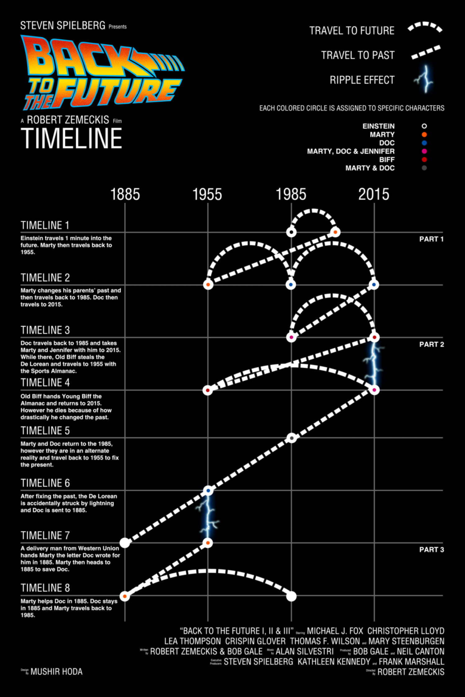 back to the future timelines visual ly