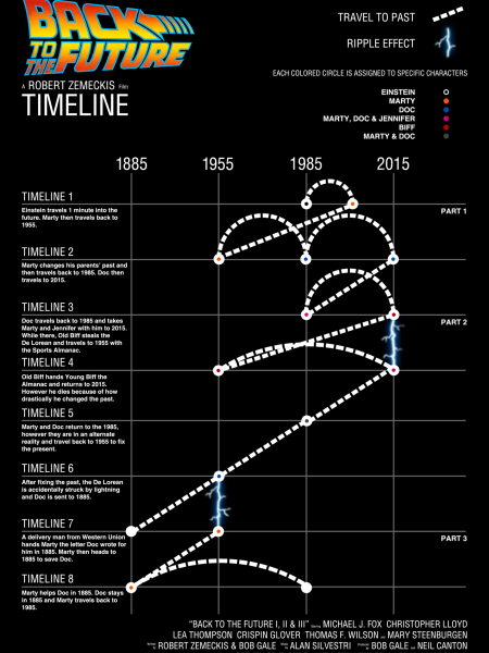 Back to the Future Timelines Infographic