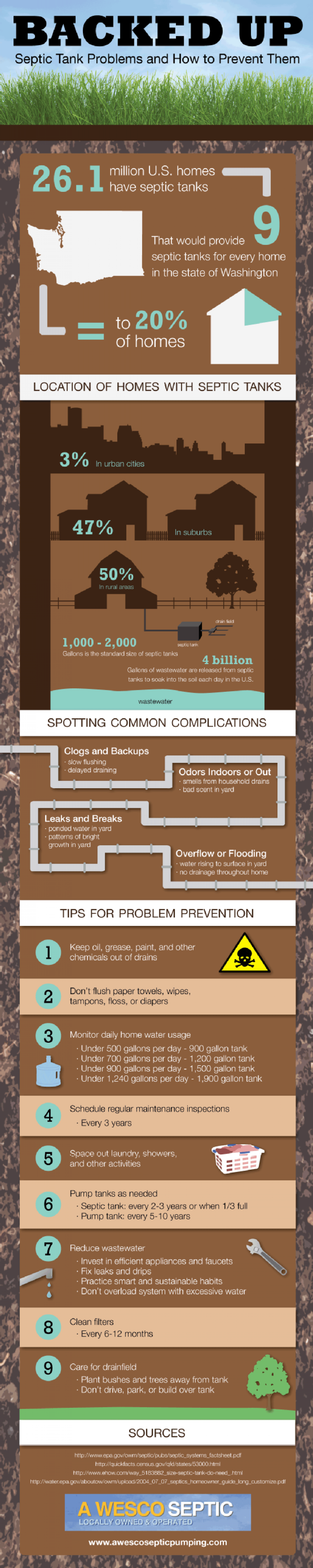 Backed Up: Septic Tank Problems and How to Prevent Them Infographic