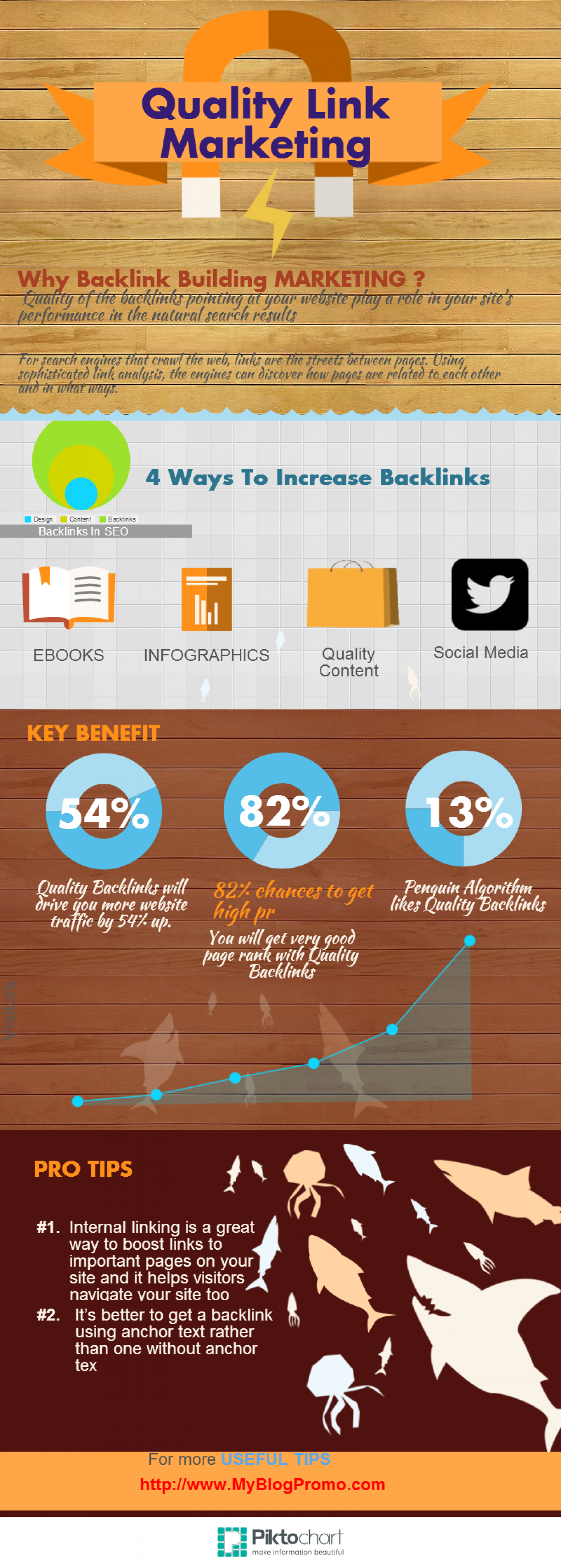 Backlink Marketting For Blogs Infographic