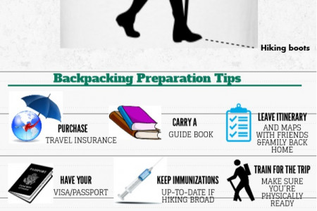 Backpacking - Anatomy of a backpacker Infographic