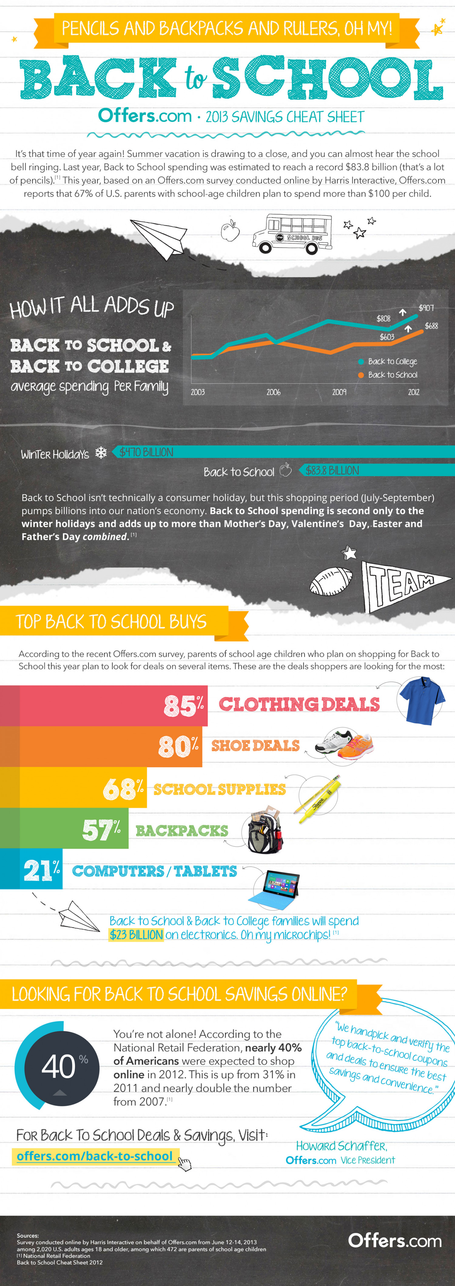 Back-to-School Shopping Trends Infographic