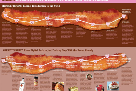 Bacon: A Pig Product Boars Its Way Into Our Culture Infographic